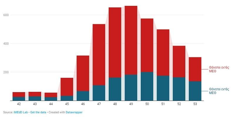 Επτά στους δέκα θανάτους αφορούν ασθενείς εκτός ΜΕΘ