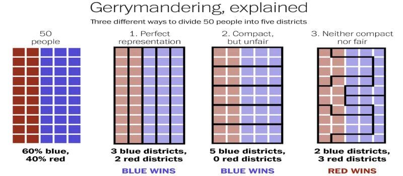 ΗΠΑ - Οι ενδιάμεσες (κι εξαρτημένες) εκλογές της 6ης Νοέμβρη