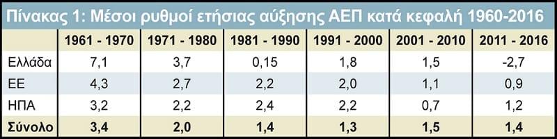 Ανάπτυξη ΑΕΠ