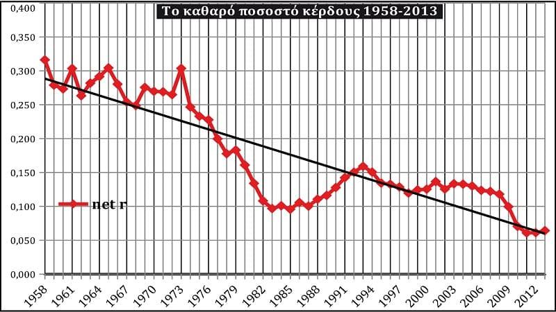 Ποσοστό κέρδους 1958-2013