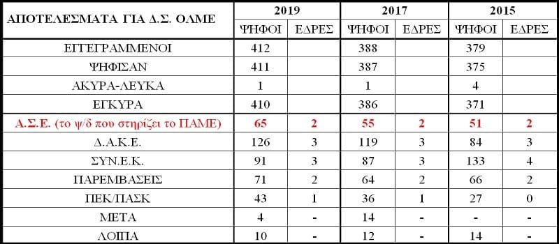 Μεγάλη άνοδος του ΠΑΜΕ στο 19ο Συνέδριο της ΟΛΜΕ (Πίνακες)