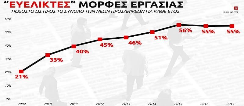 Φυλλάδιο του ΚΚΕ για τα περί «αύξησης» του κατώτατου μισθού