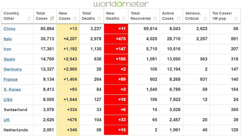 Ρεκόρ θανάτων (475) σήμερα στην Ιταλία - 217.000 κρούσματα και 8.900 νεκροί παγκοσμίως