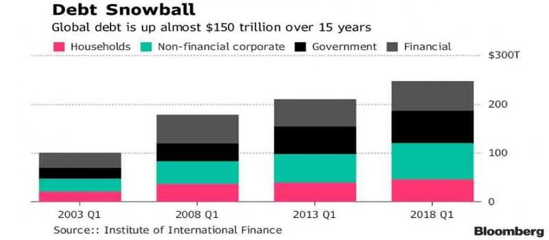 Στα 247 τρισ. δολάρια εκτοξεύτηκε το Παγκόσμιο Χρέος