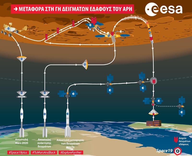 Σχεδιάζουν τριπλή αποστολή στον Άρη