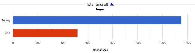 Σύγκριση Τουρκίας-Συρίας: Αεροπορία
