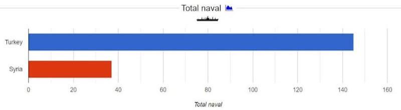 Σύγκριση Τουρκίας-Συρίας: Ναυτικό