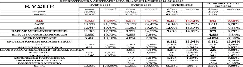 Τα αποτελέσματα εκλογών αιρετών στα Υπηρεσιακά Συμβούλια