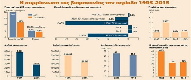 Συρρίκνωση βιομηχανίας 1995-2015