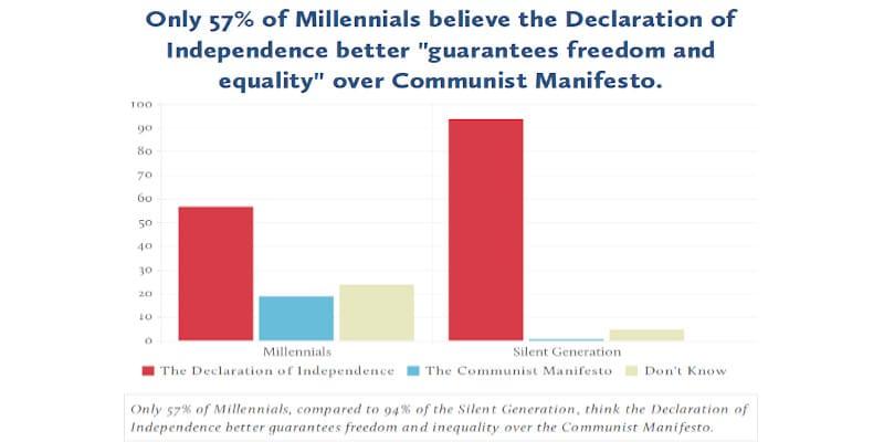 Το 36% των νέων Αμερικανών βλέπουν θετικά τον κομμουνισμό