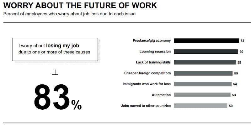 Το 83% ανησυχεί για το μέλλον της εργασίας του