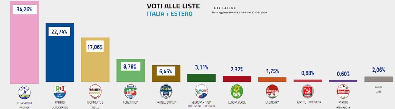 Τριπλασίασε τα ποσοστά του το ΚΚ Ιταλίας με υπερδιπλασιασμό ψήφων