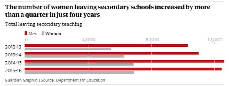 Χιλιάδες δάσκαλοι στη Βρετανία παραιτούνται λόγω στρες