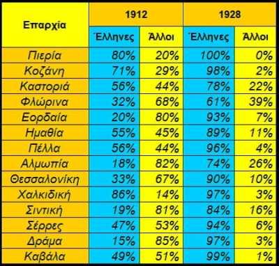 Σύνθεση πληθυσμού ελληνικής Μακεδονίας - Μέρος 2ο
