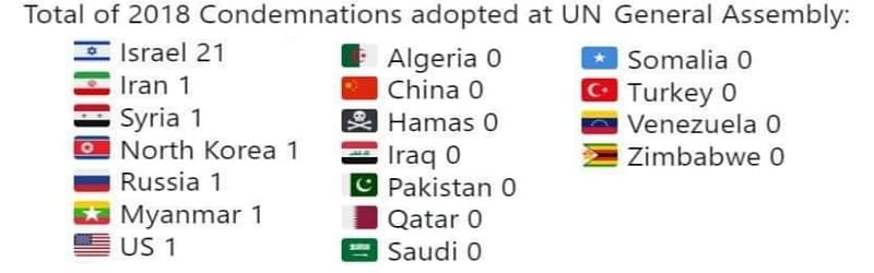 Καταδικαστικές αποφάσεις από τον ΟΗΕ