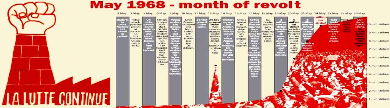 50 χρόνια από τον γαλλικό Μάη του 1968