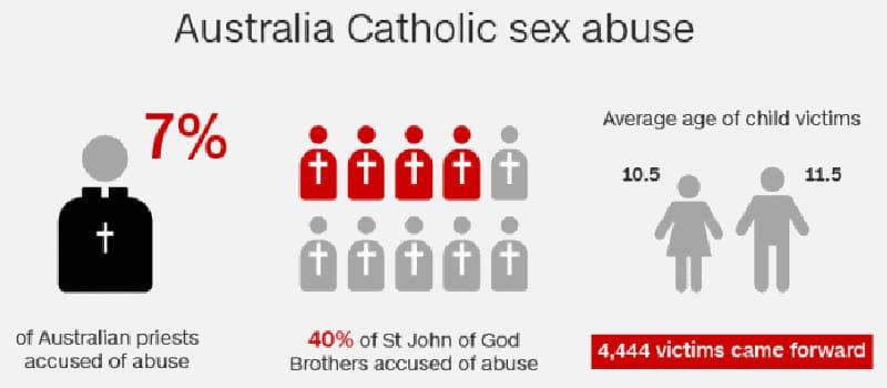 Σε σεξουαλική κακοποίηση παιδιών εμπλέκεται το7% των ιερέων