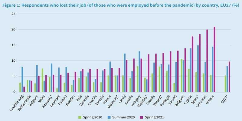 Eurofound: Στην κορυφή η Ελλάδα στο ποσοστό όσων έχασαν την δουλειά τους στην πανδημία