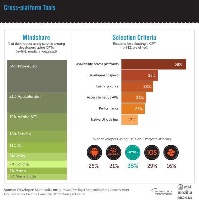 cross-platform-stats