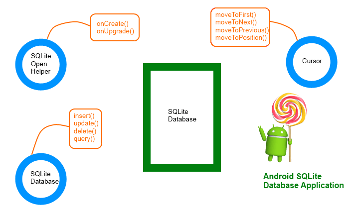 android SQLite database structure
