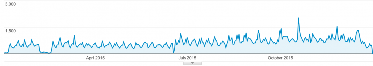 Rowperfect visitors graph 2015