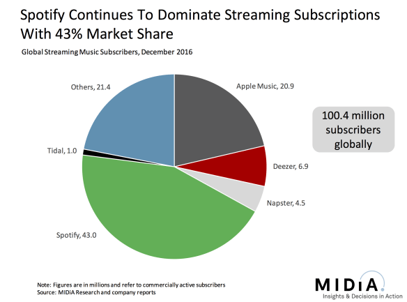Music Subscriptions Passed 100 Million. Are YOU getting Paid for Plays?