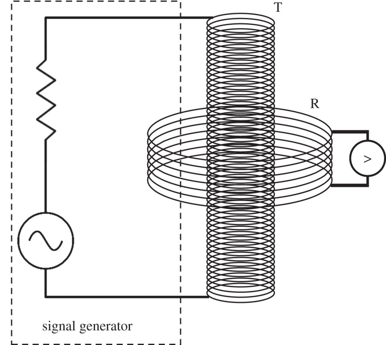 A Physical Model For Low Frequency Electromagnetic