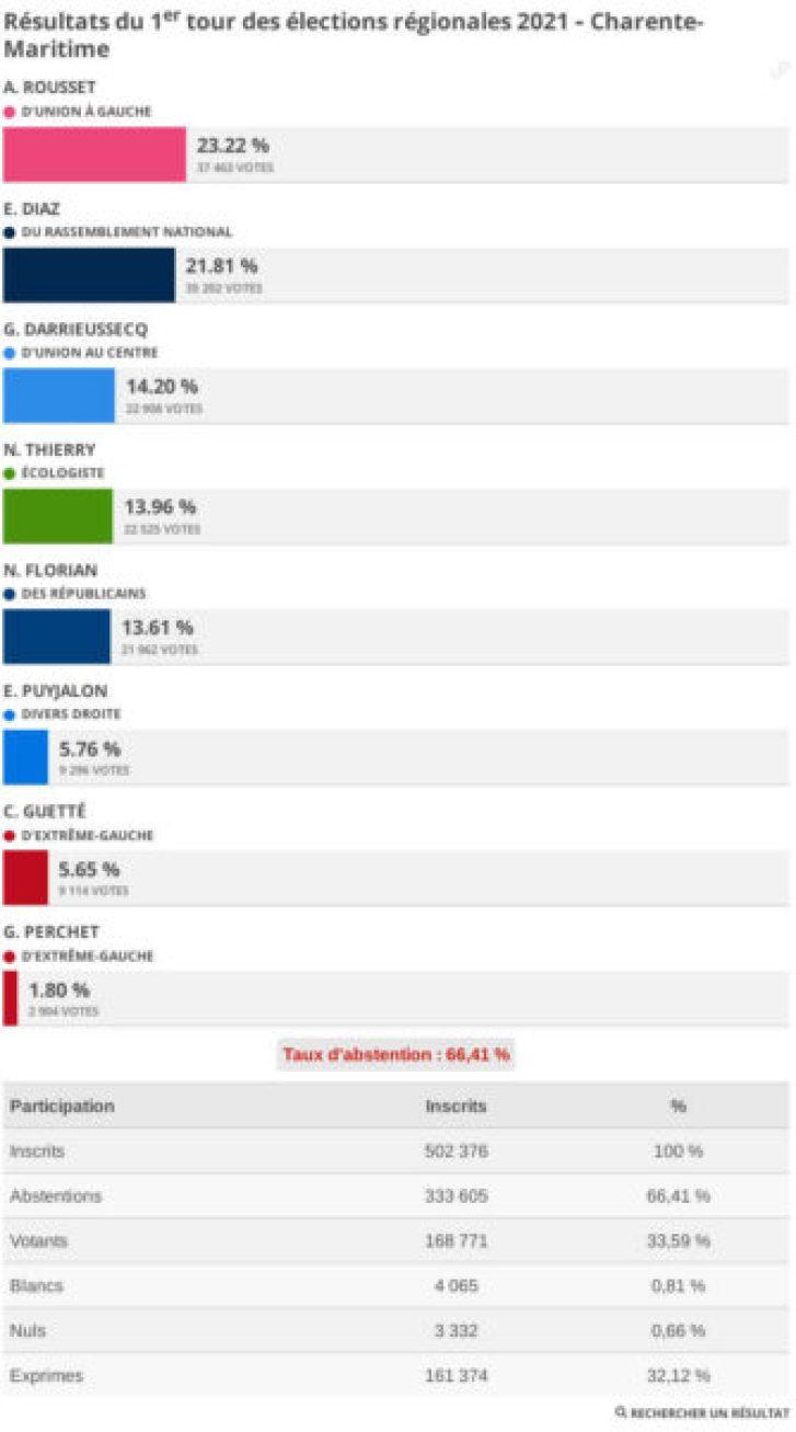 Résultats élections régionales et départementales 2021