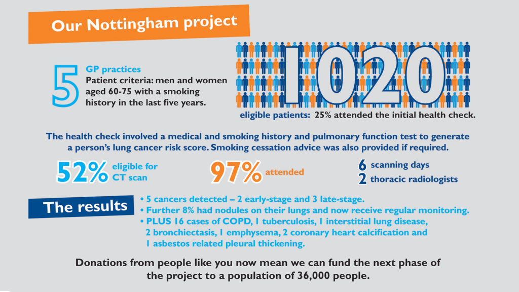 Results from the first phase of our Nottingham lung health check