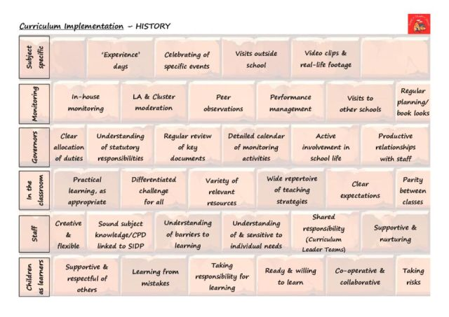 thumbnail of History Implementation