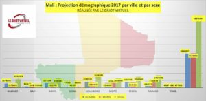 La démographie au Mali