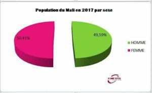 La Démographie au Mali en 2017