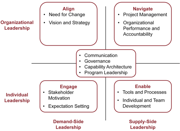Program Leadership Framework
