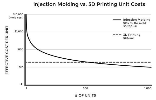 Injection Molding vs 3D Printing Unit Costs