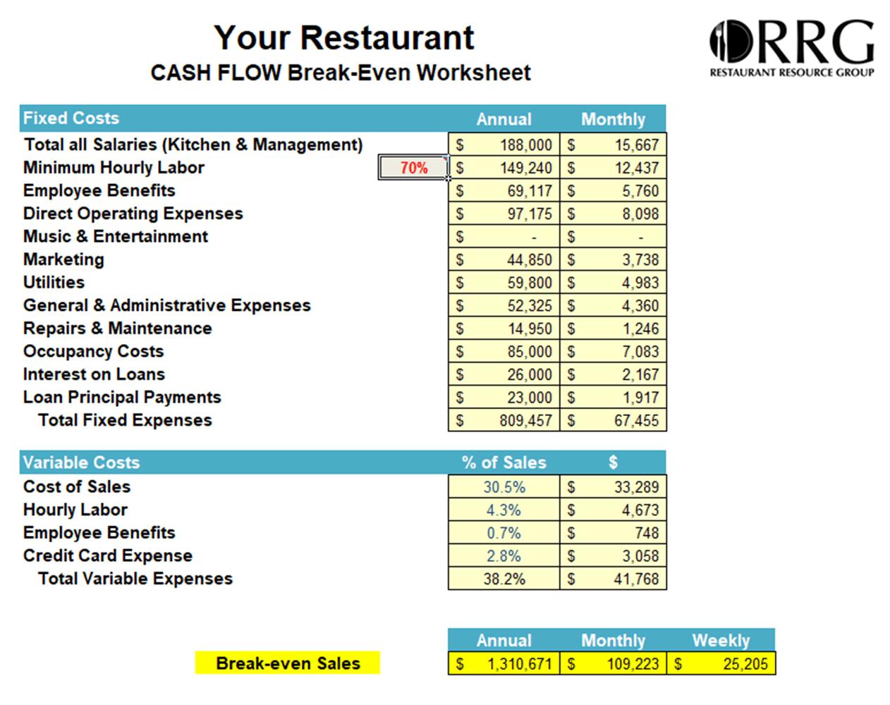 Restaurant Break Evenysis Workbook Spreadsheet