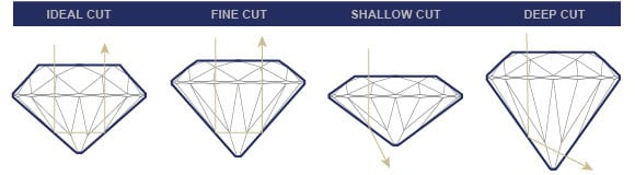real natural diamond from manufacturer knowledge about diamond 4C