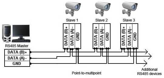 rs232 to rs485 converter and adapter wiki