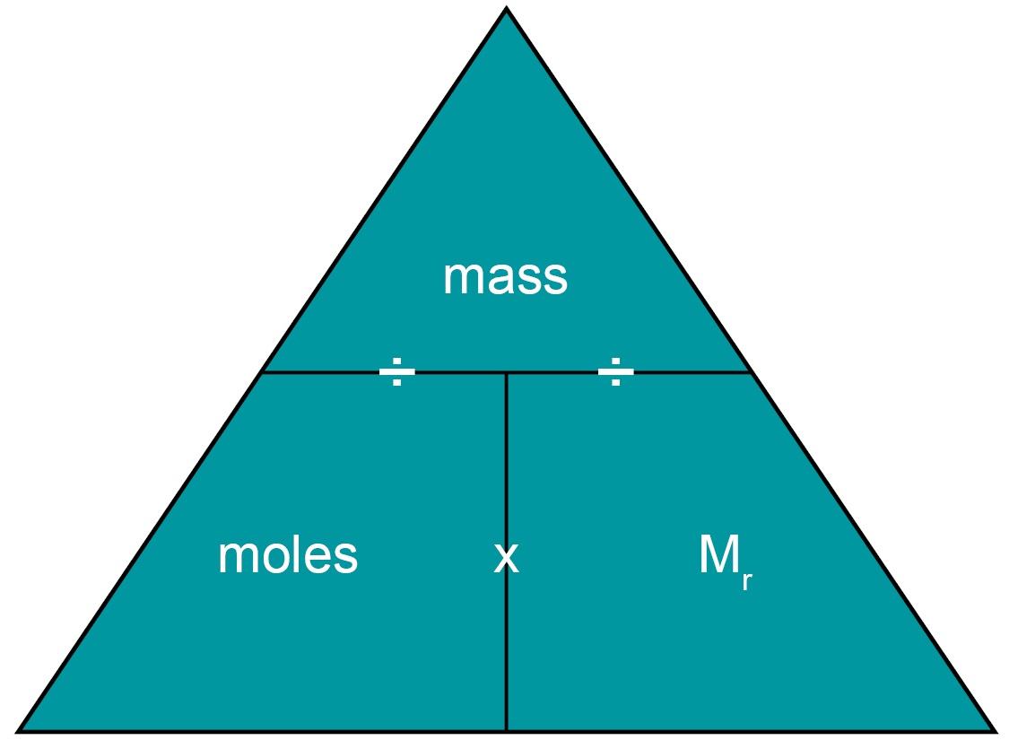 How To Find Mass From Moles