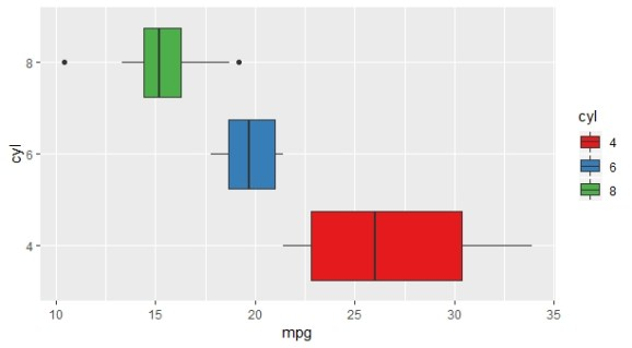 flipping boxplot horizontally using crood_flip in ggplot2