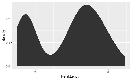 Density plot using ggplot2