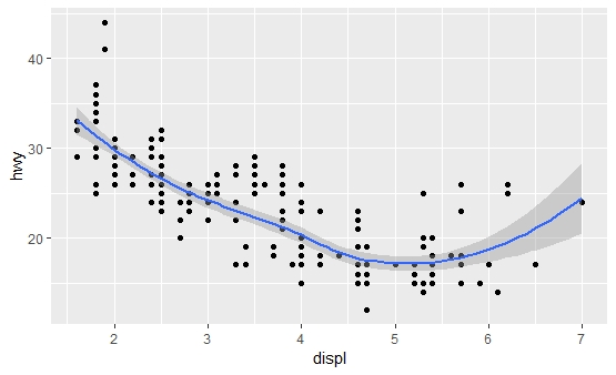 Adding smooth line to scatter plot ggplot2