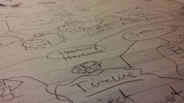 Site Mindmap closeup. Own Work