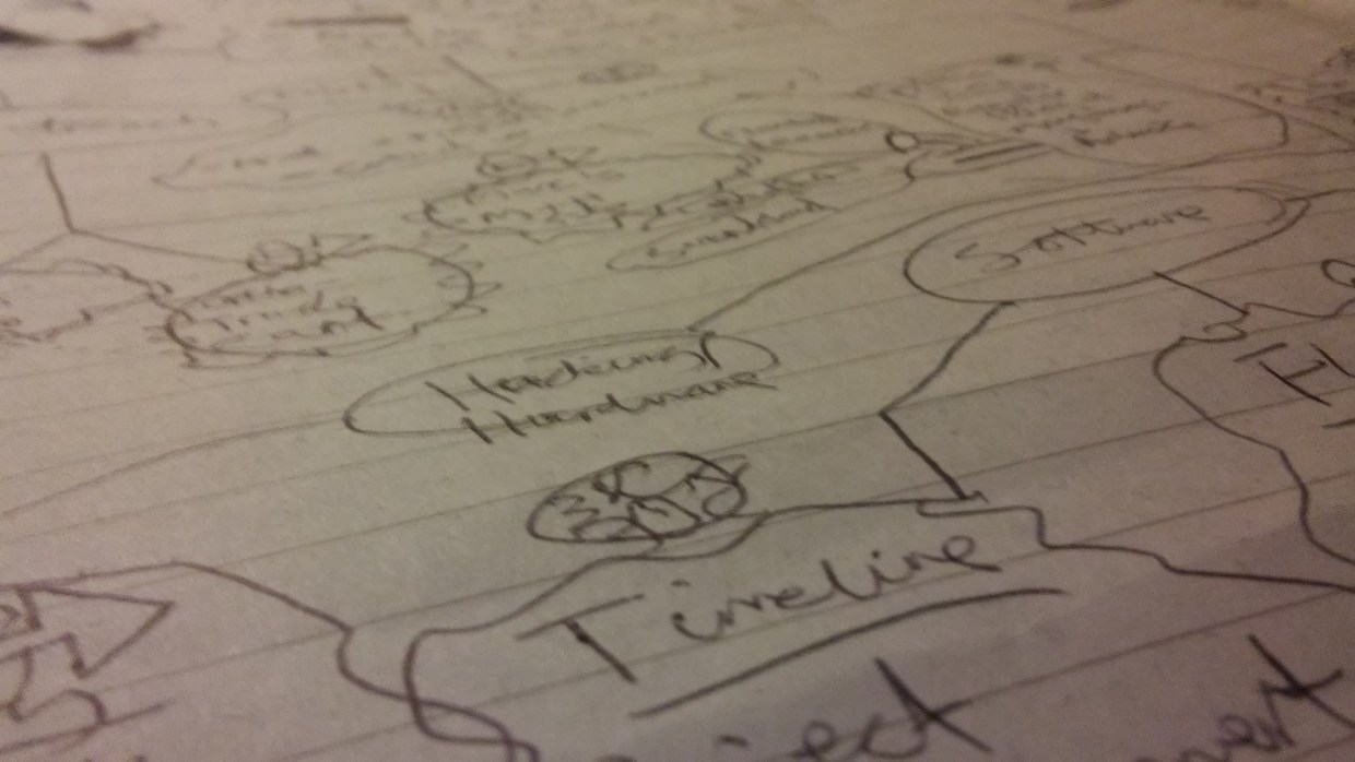 Site Mindmap closeup. Own Work