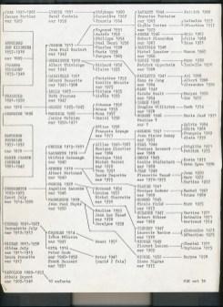 1978, Arbre généalogique de Kinder-Fournier fait par Maurice