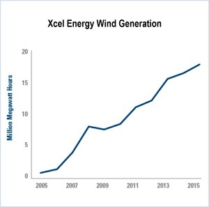 xcel energy steel for fuel results in more wind generation