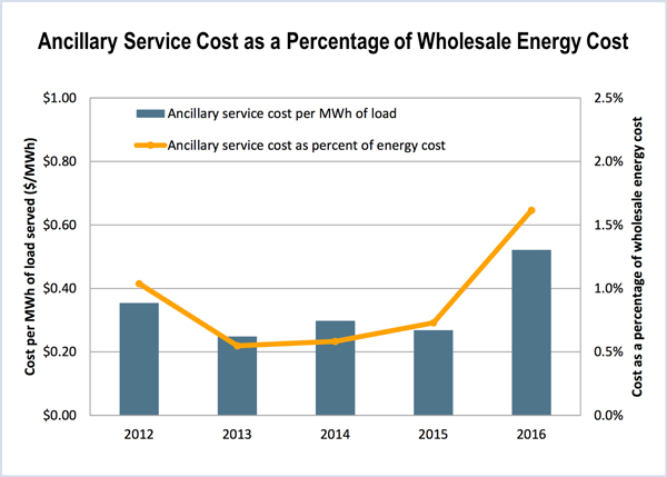 ancillary services costs CAISO