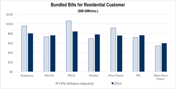 results of pennsylvania electric deregulation