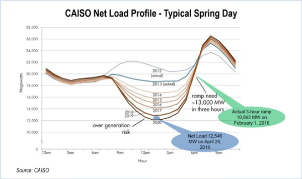 CAISO Net Load Profile - Typical Spring Day (CAISO) - solar california