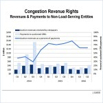 Congestion Revenue Rights (CRR) CAISO