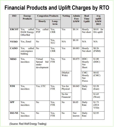 Financial-Products-and-Uplift-Charges-by-RTO-(Source-Red-Wolf-Energy-Trading)